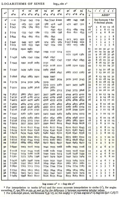 how to change log base on calculator