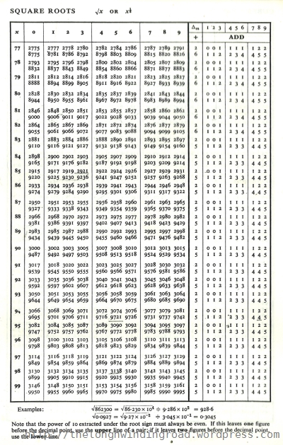 Full Log Table Pdf