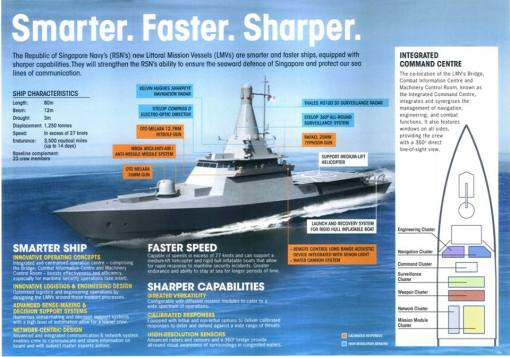 A data sheet showing how the LMV, which will feature a stacked mast, will look like completed.